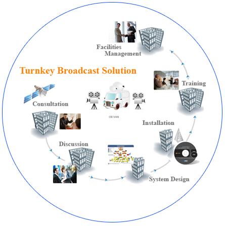Turnkey Broadcast Solution